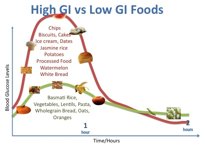 high versus low glycemic index