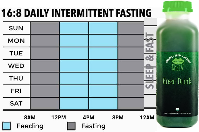 intermittent fasting table 16:8 method