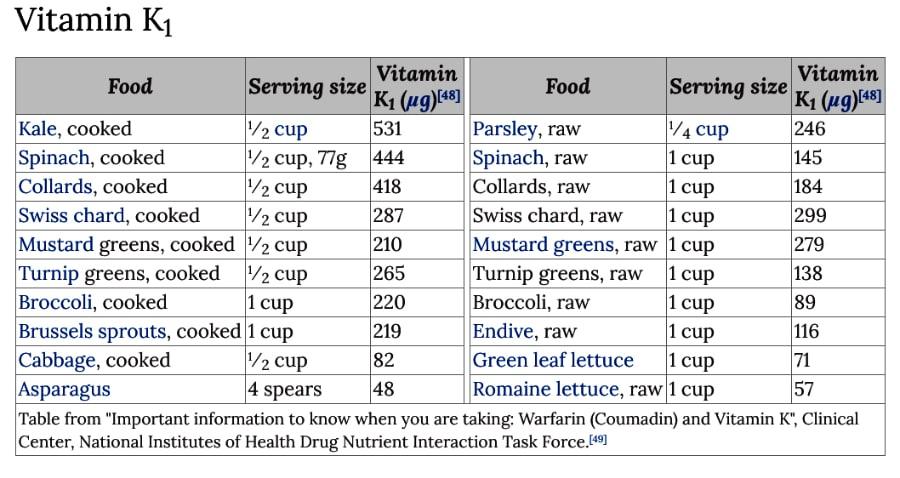 Vitamin K in foods